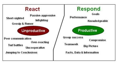 react-vs-respond